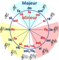 cycle, category circle fifths wikimedia commons #14944