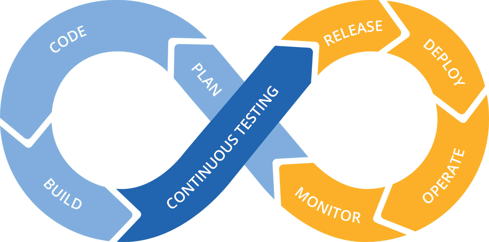 cycle, what continuous testing #14906